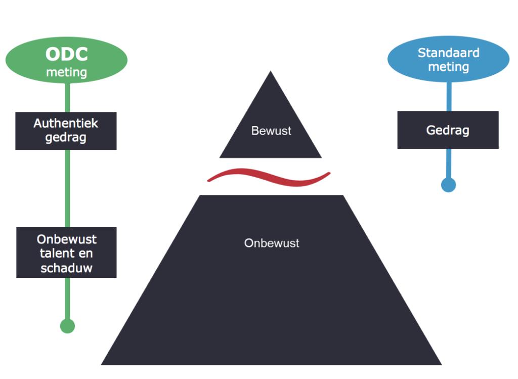 Wat meet een ODC meting?
